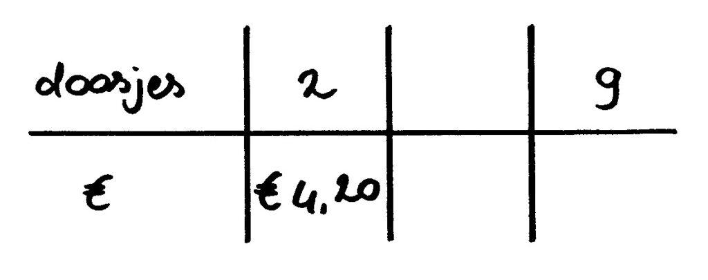 verhoudingstabel doosjes