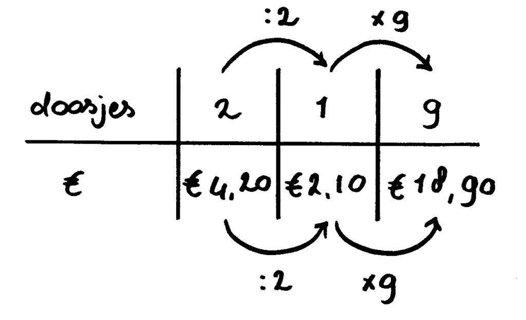 verhoudingstabel doosjes uitleg