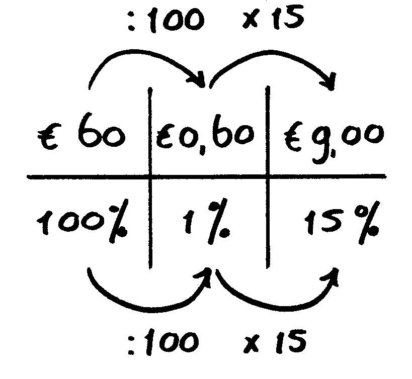 verhoudingstabel procenten uitleg