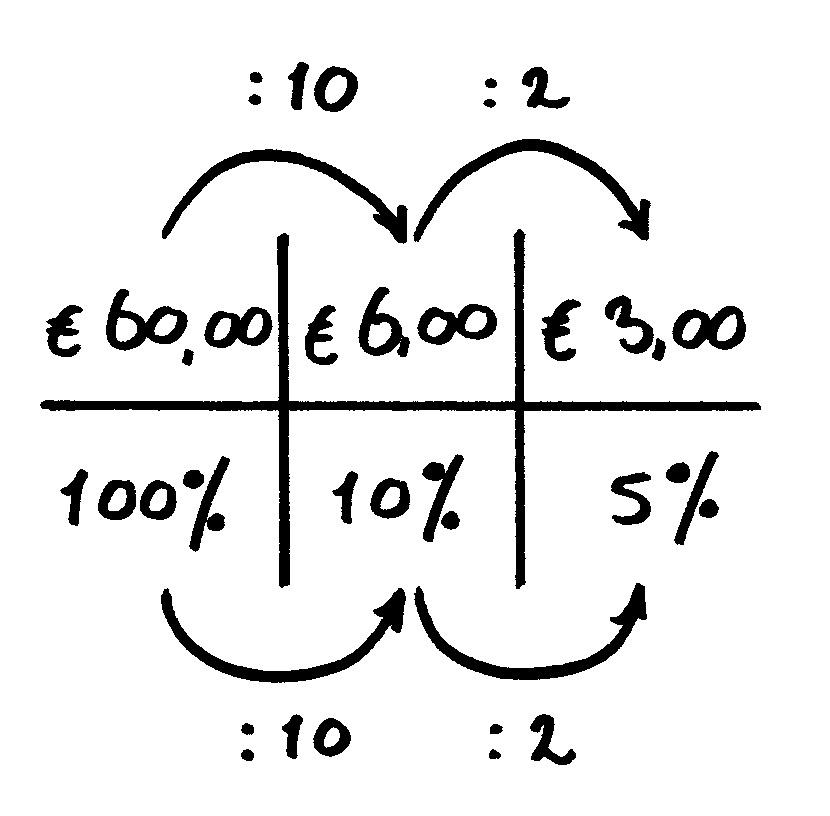 verhoudingstabel procenten variant