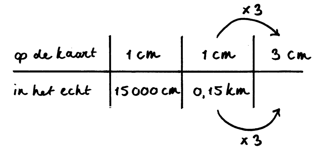 verhoudingstabel schaalsommen