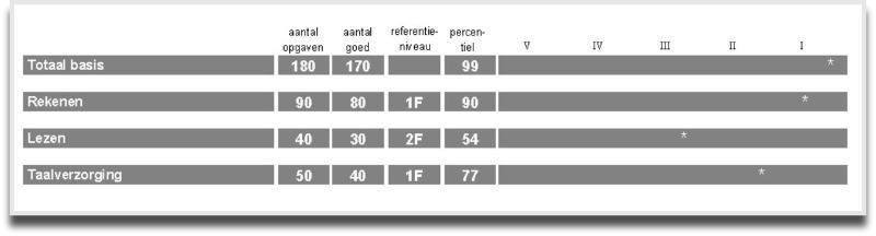 basismodule entreetoets score