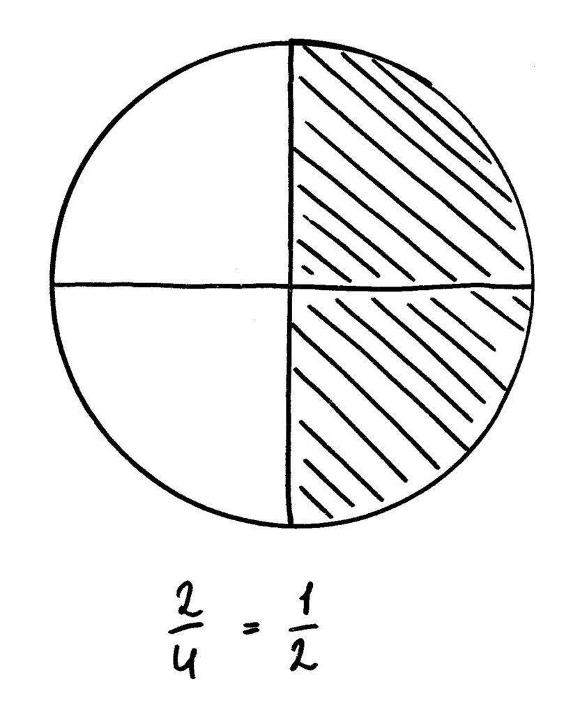 breuken in cirkel