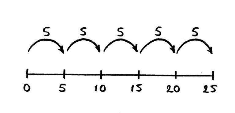 lijnmodel stappen van 5