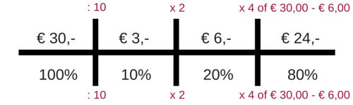 rekenen groep 7 verhoudingstabel