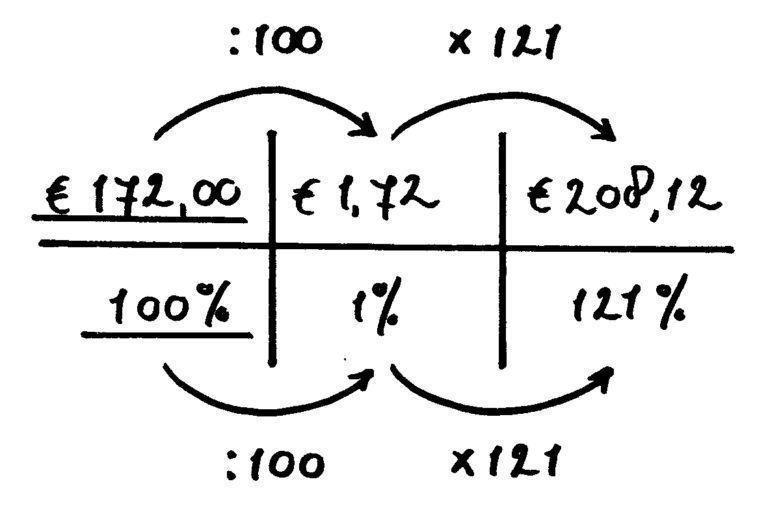 verhoudingstabel inclusief btw voorbeeld