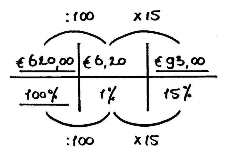 verhoudingstabel korting
