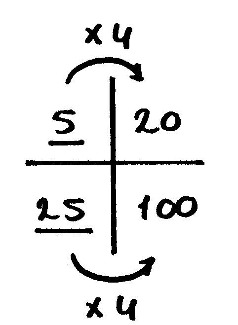 verhoudingstabel percentage berekenen