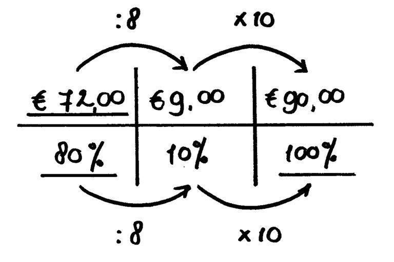 verhoudingstabel uitverkoop