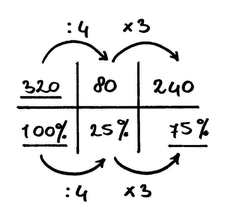 verhoudingstabel voorbeeldsom