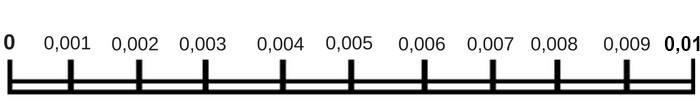 kommagetallenlijn tot 0,01
