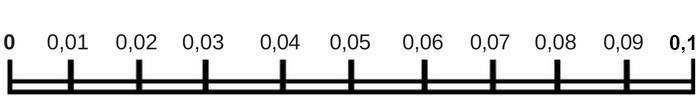 kommagetallenlijn tot 0,1