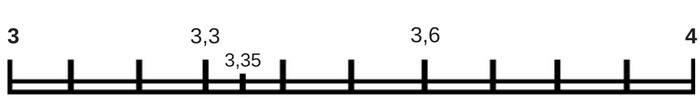 getallenlijn kommagetallen tot vier