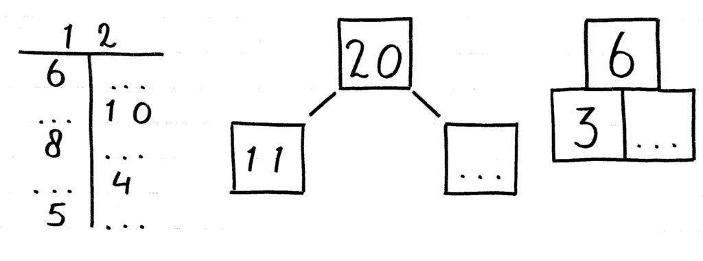 voorbeelden splitssommen opschrijven