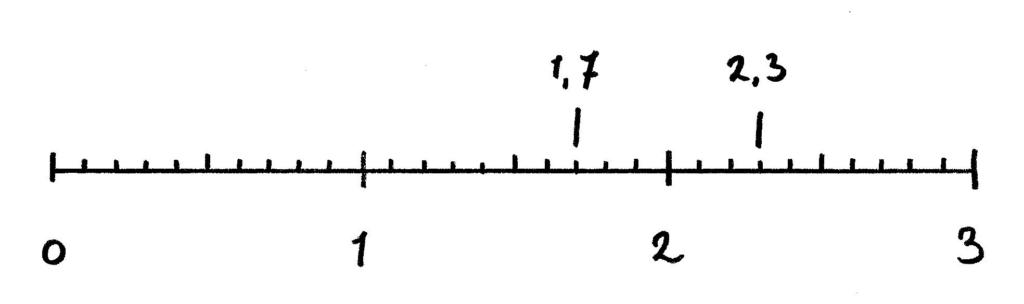 Getallenlijn met kommagetallen 1,7 en 2,3