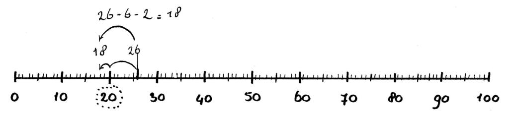 Getallenlijn splits aanpak 26-8