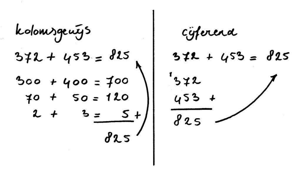 Uitleg kolomsgewijs en cijferend rekenen