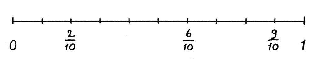 breuken op de getallenlijn tot en met 1