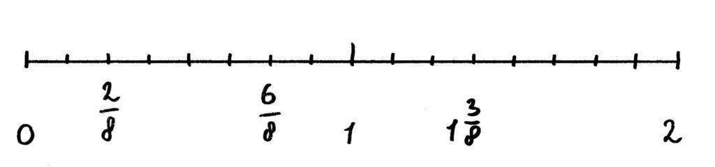 breuken op de getallenlijn tot en met 2