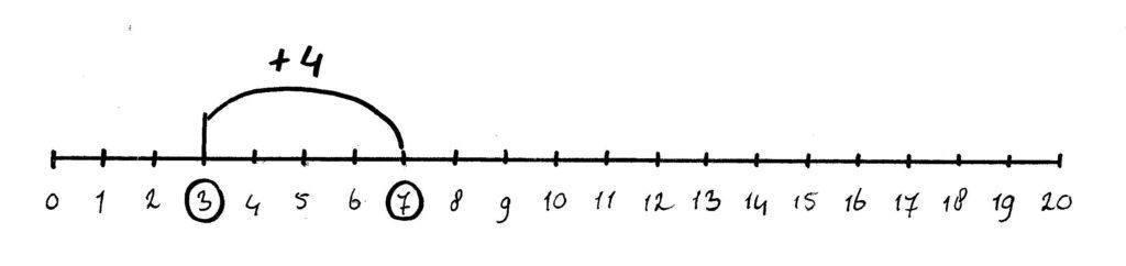 getallenlijn som 3 + 4
