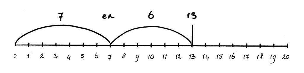 getallenlijn splitsen tot 20