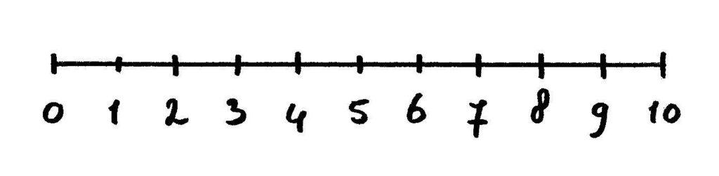 getallenlijn tot 10