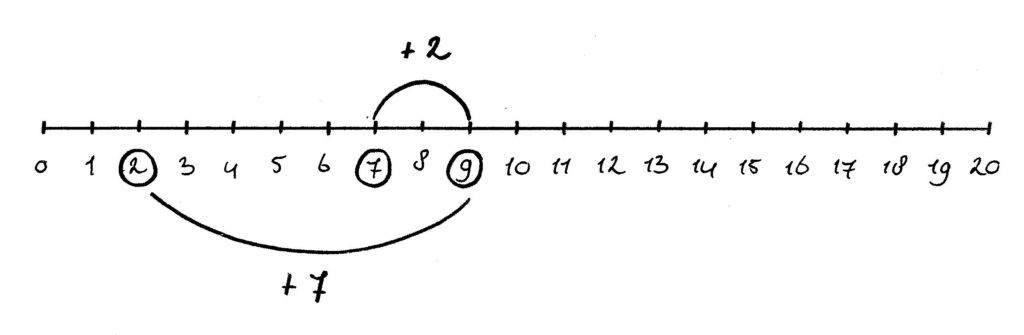getallenlijn verwisselen