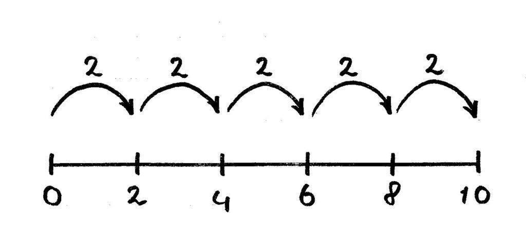 lijnmodel stappen van twee