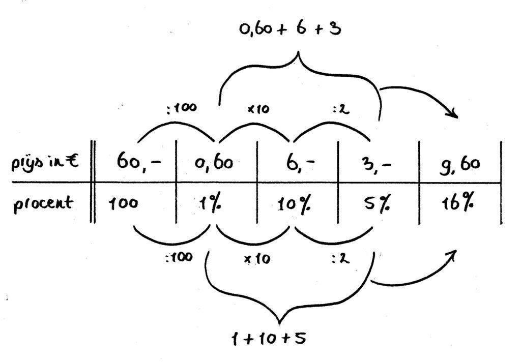 voorbeeldsom verhoudingstabel 100