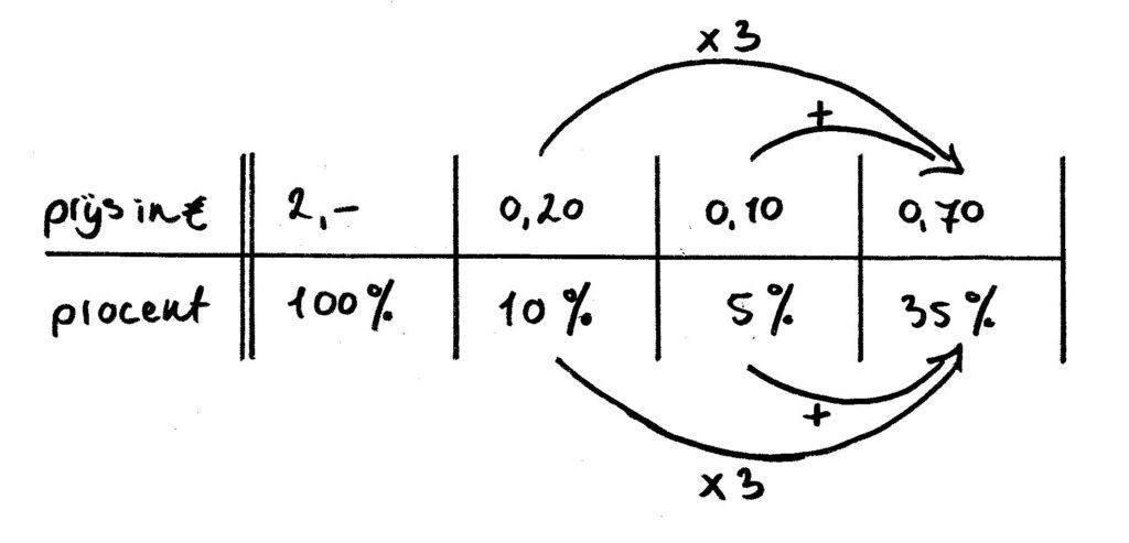 voorbeeld prijs berekenen