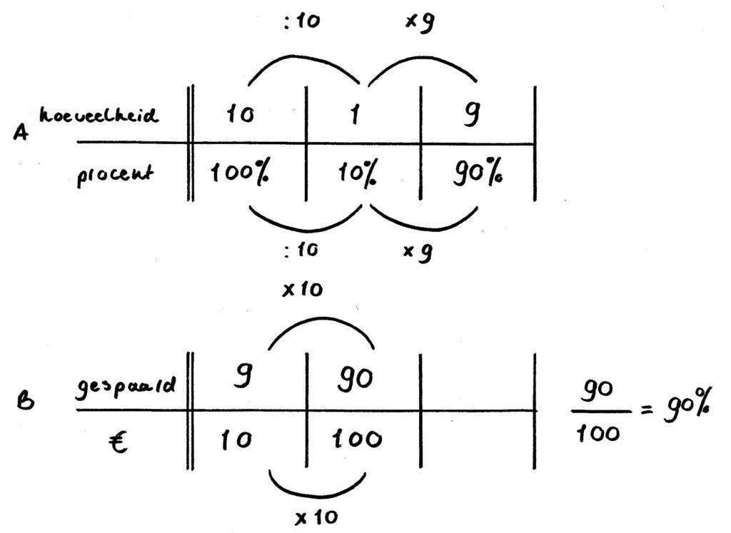 voorbeeldsommen percentages verhoudingen