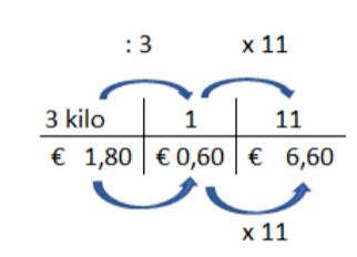 verhoudingstabel geld groep 6