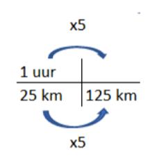 verhoudignstabel snelheid