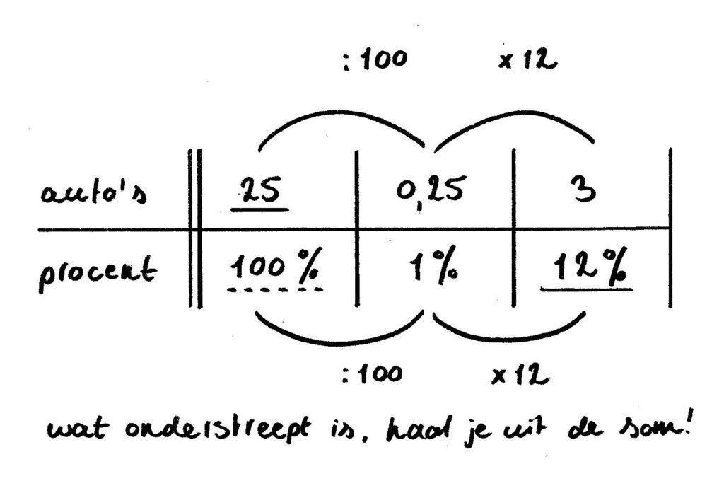 procenten uitrekenen verhoudingstabel voorbeeld