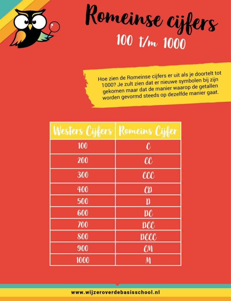 romeinse cijfers tm 1000