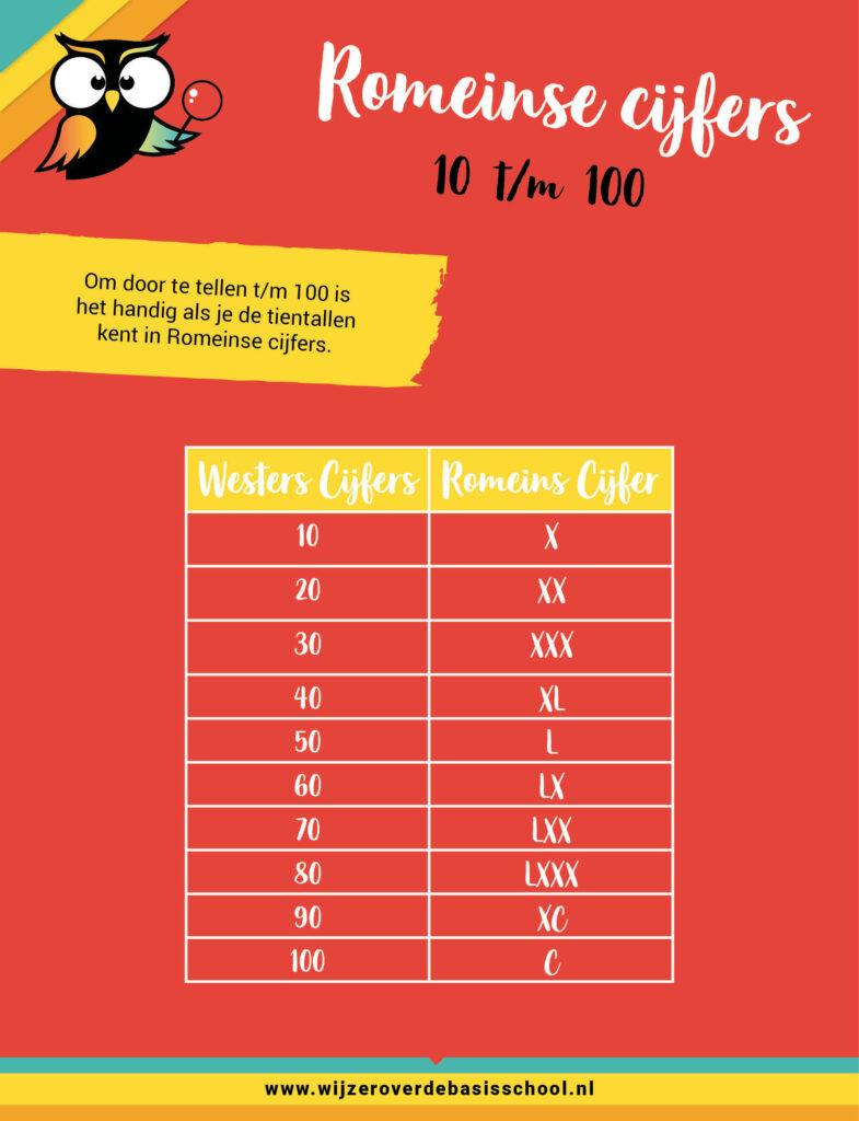 romeinse cijfers tm 100
