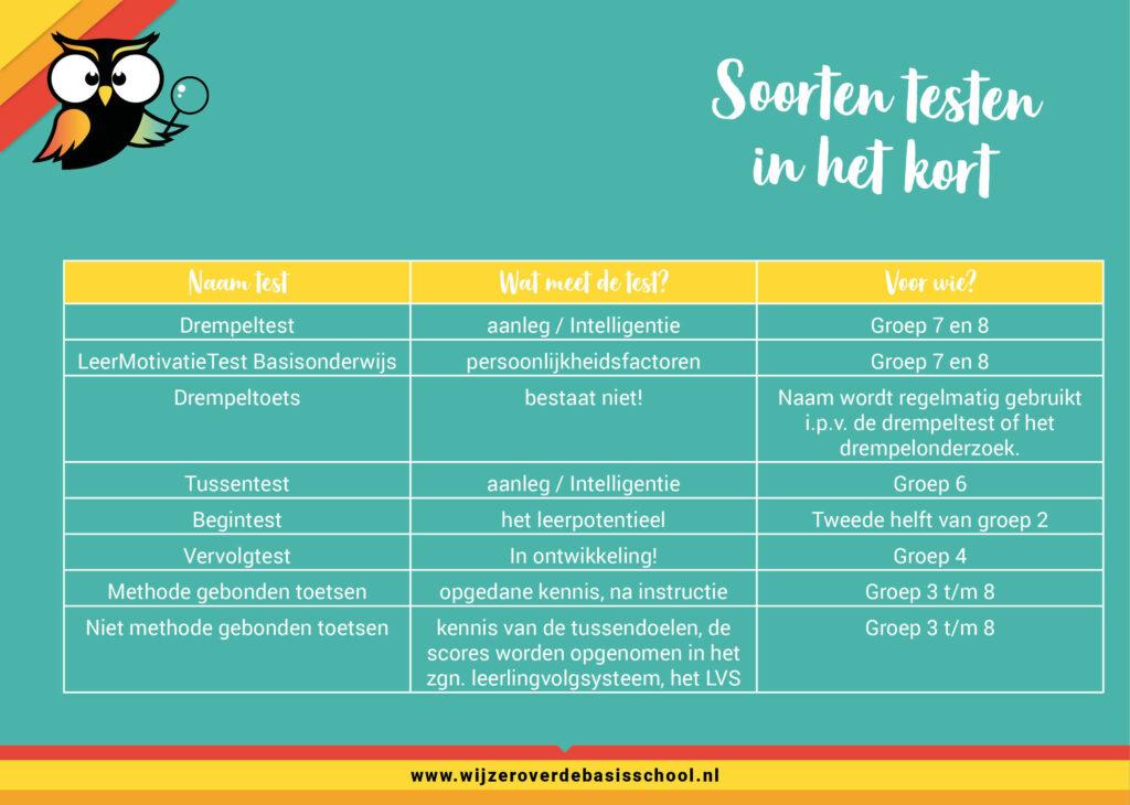 Schema soorten testen basisschool