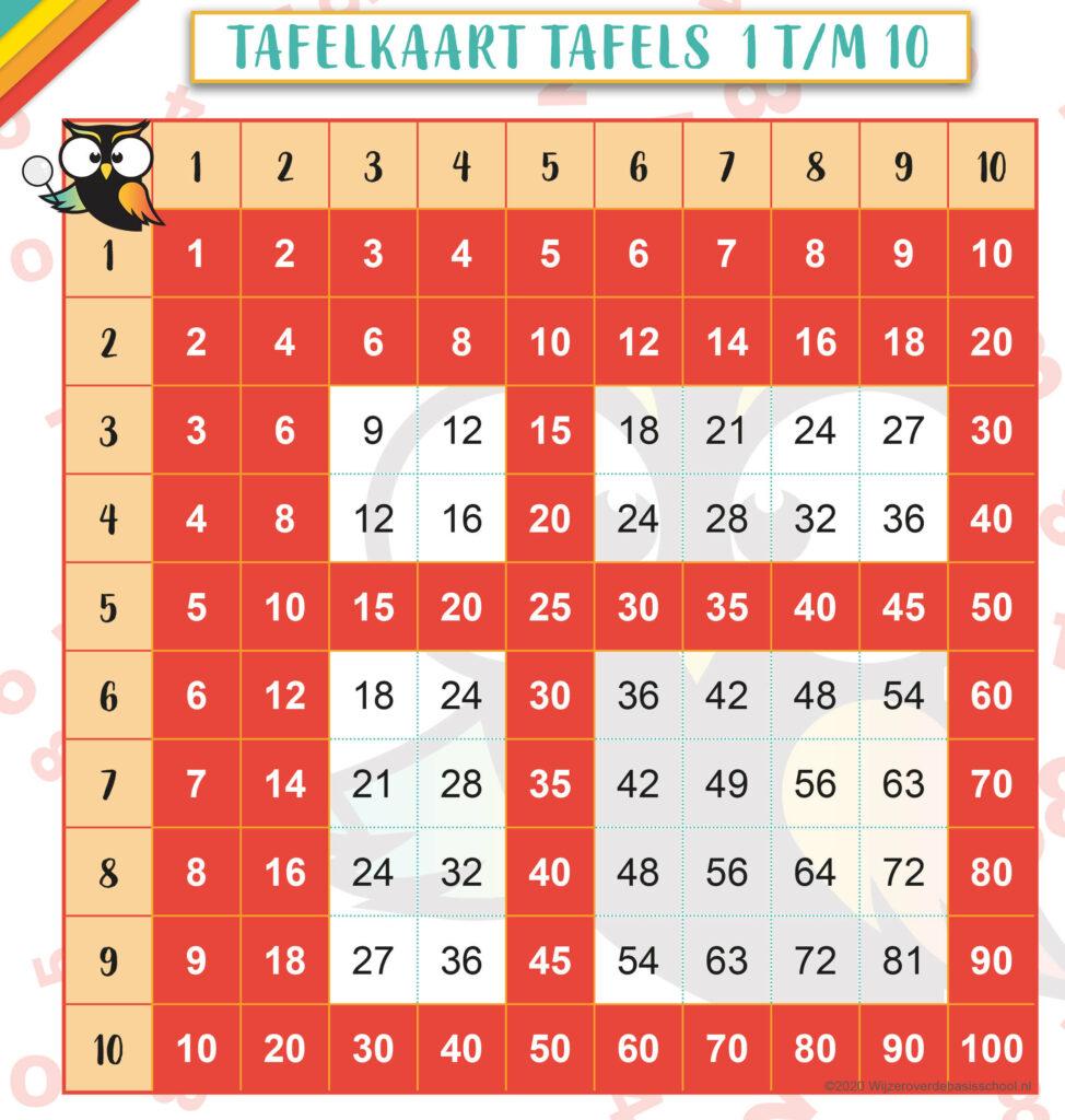 Tafelkaart-tafels-1-2-5-10