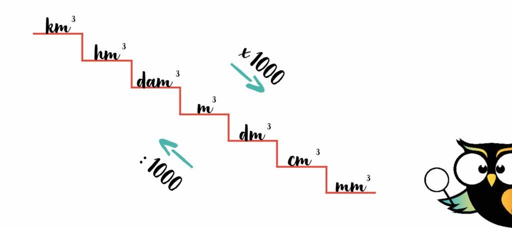 metriek stelsel inhoud