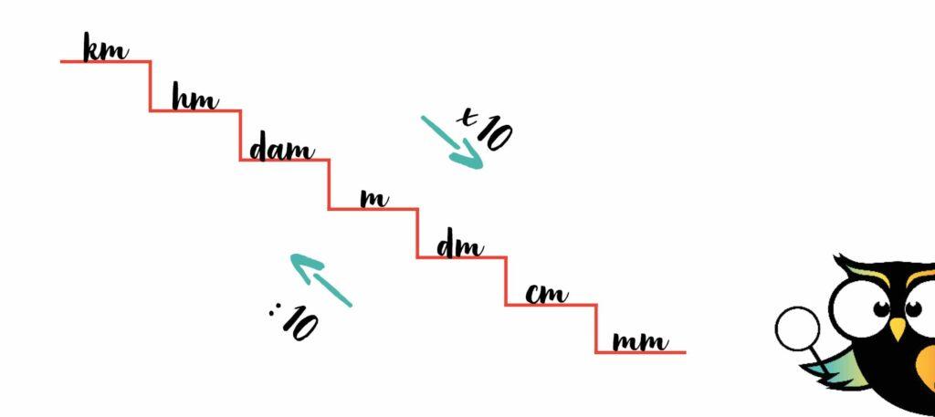 metriek stelsel stappen van 10