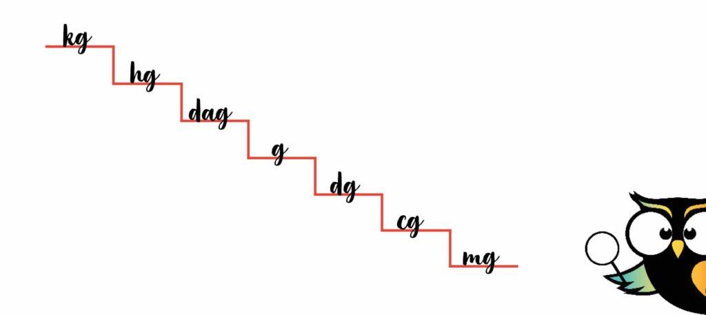 metriek stelsel trap grammen