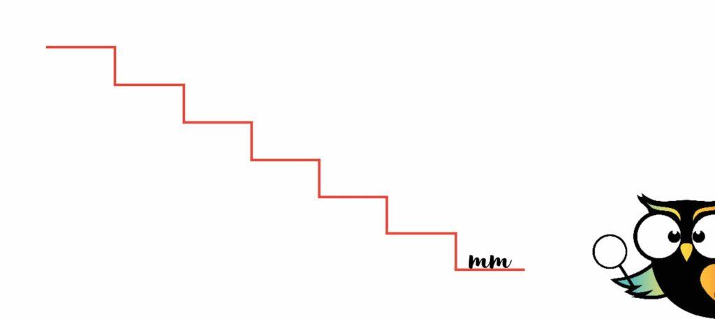 trap metriek stelsel milimeter