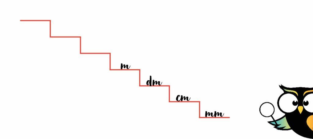 trap metriek stelsel milimeter centimeter decimeter meter