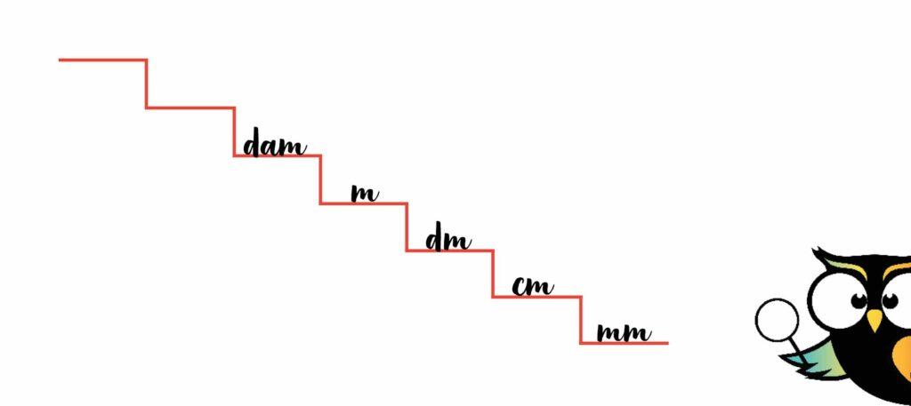 trap metriek stelsel milimeter centimeter decimeter meter decameter