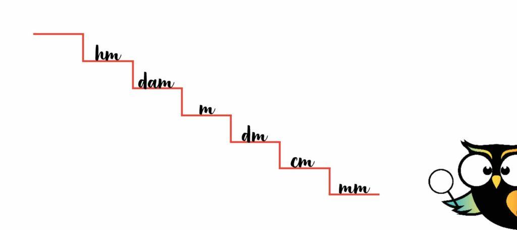 trap metriek stelsel milimeter centimeter decimeter meter decameter hectometer