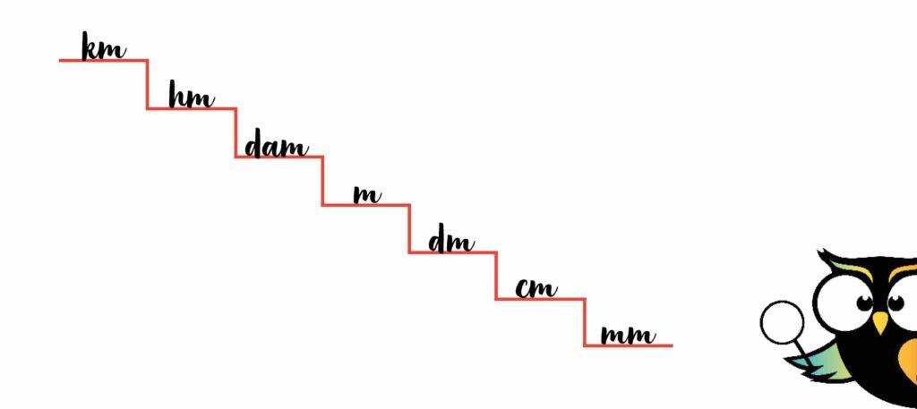 trap metriek stelsel milimeter centimeter decimeter meter decameter hectometer kilometer