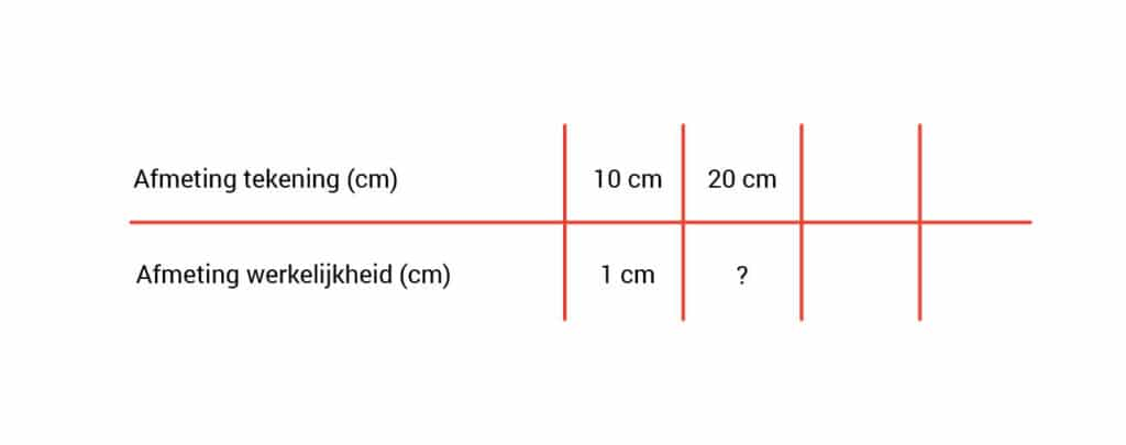 schaal berekenen verhoudingstabel