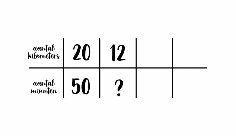 voorbeeld verhoudingstabel minuten en kilometers