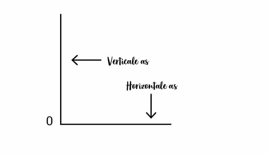 Horizontale as en verticale as