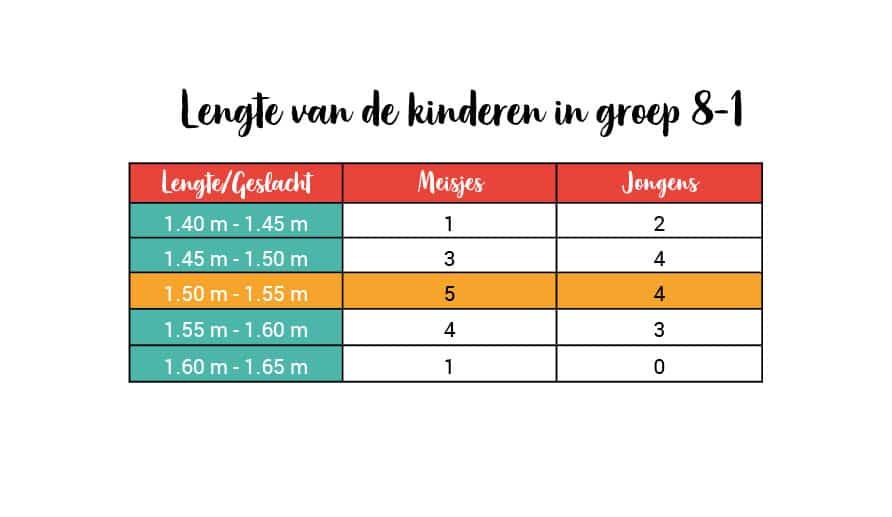 tabel lengte kinderen groep 8